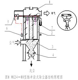 脉冲布袋除尘器结构原理图