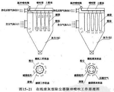 在线清灰型除尘器脉冲喷吹工作原理图