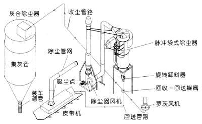 港口散粮装卸除尘器系统