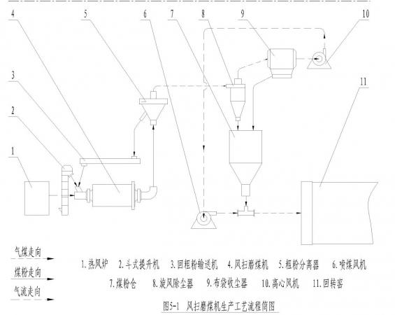 随气流进入旋风集尘器收集进入煤粉仓; 磨)生产工艺流程图和结构特点